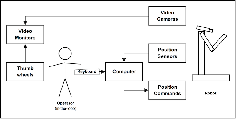 System diagram, showing the robot and the other parts of the system, including the operator